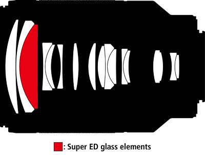 70-300_lens_design