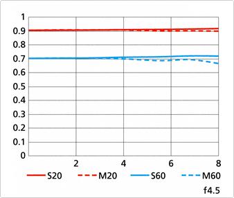 Nikon-1-Nikkor-70-300mm-f4.5-5.6-VR-lens-MTF-chart