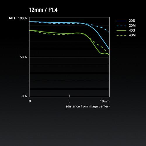 Panasonic-Leica-DG-Summilux-12mm-f1.4-ASPH-lens-MTF-chart